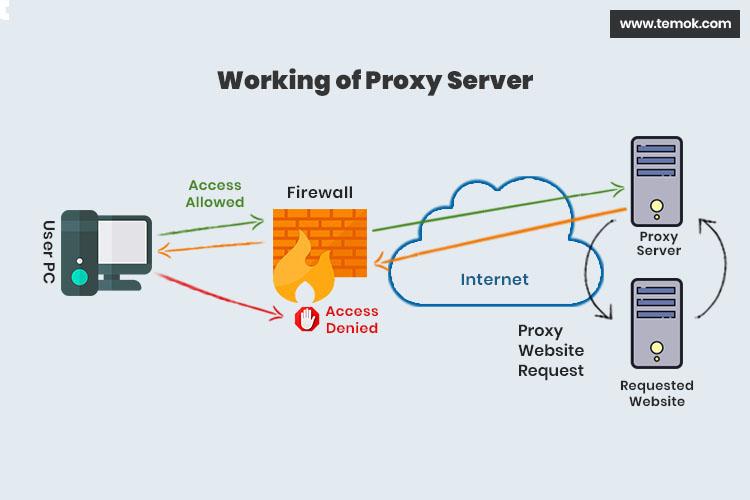 Proxy Là Gì ? Ưu điểm và Nhược điểm của Proxy