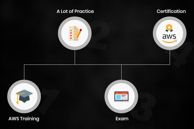 Amazon Certification Preparation