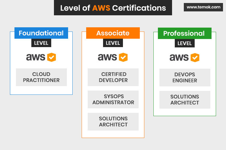 AWS Certification Levels