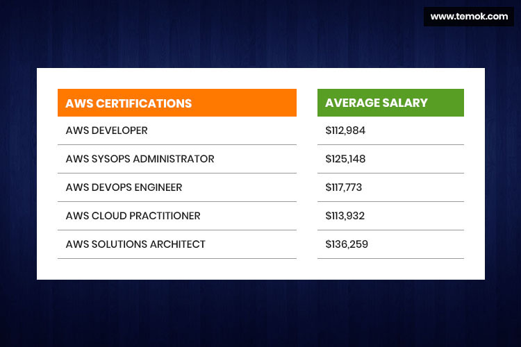 AWS Certifications Salary