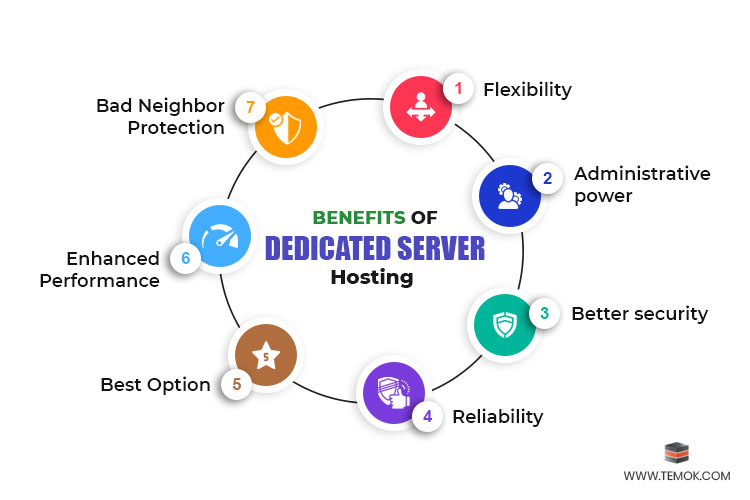 Benefits of a Server When You Use Dedicated Hosting