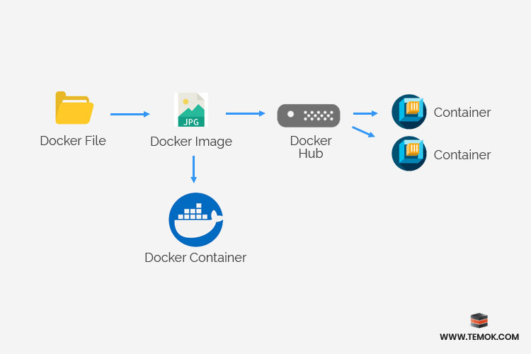 Why do we need a Docker file?