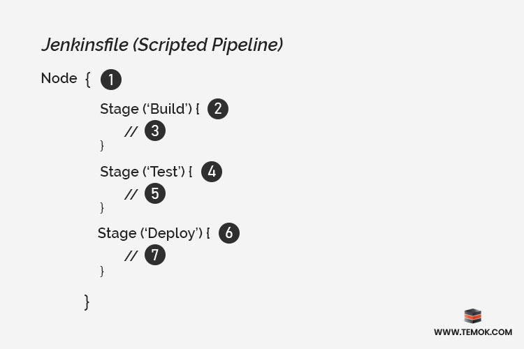 Jenkinsfile Scripted Pipeline