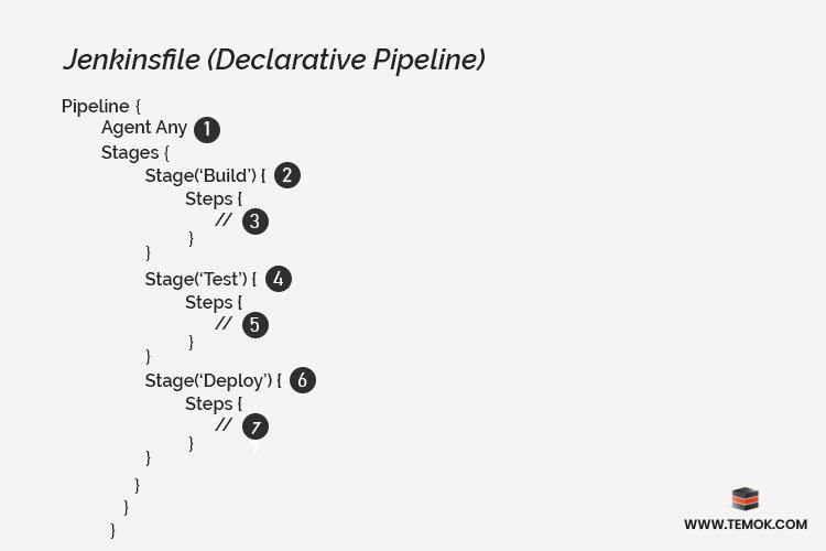 Jenkinsfile Declarative pipeline