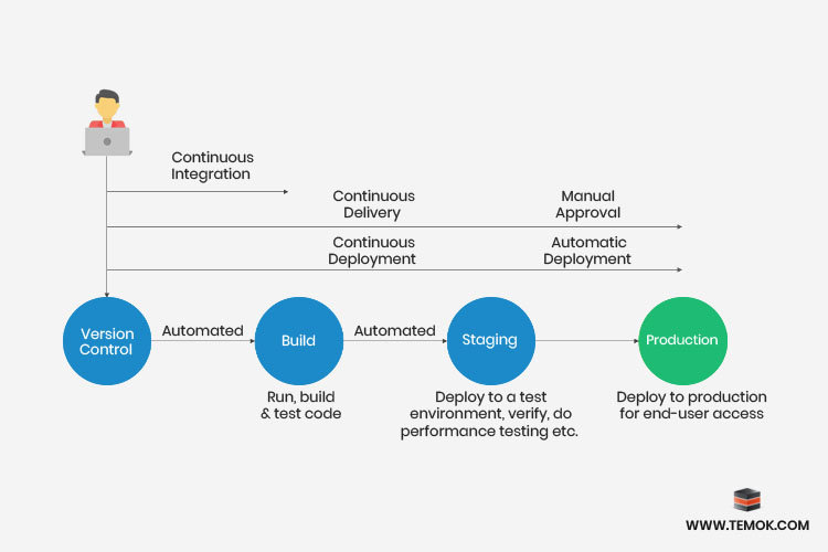 differences between continuous delivery and continuous deployment