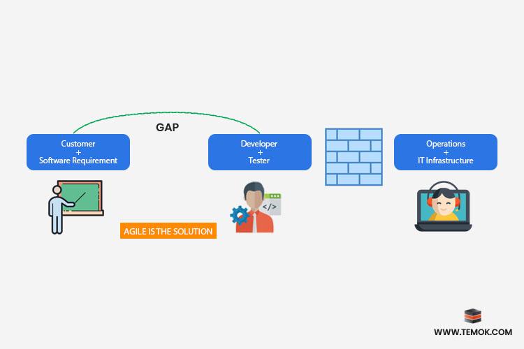 Gap between software requirement and developer