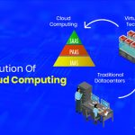 The Evolution Of Cloud Computing And Enhanced Business Efficiency