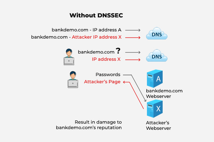 Without DNSSEC