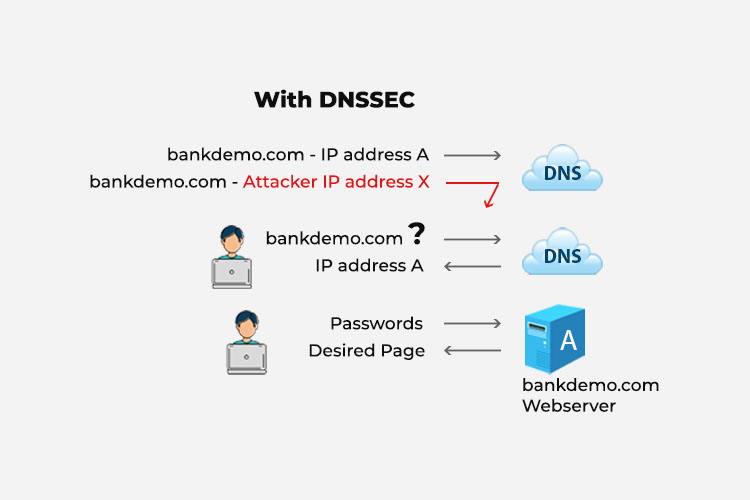 With DNSSEC