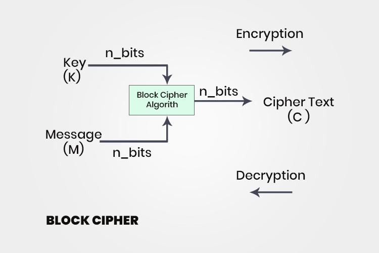Block cipher