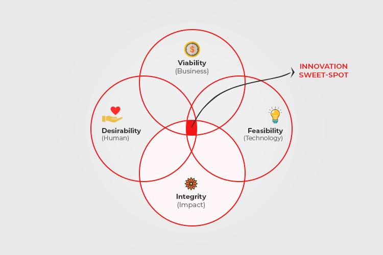 Business design: Innovation pillars
