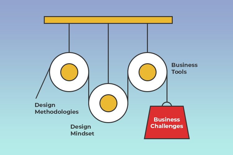 Explanatory definition of business design